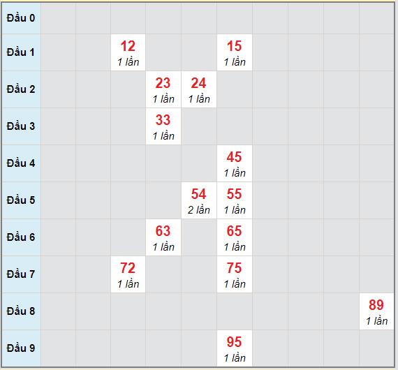 Bạch thủ rơi 3 ngày lô XSBP 3/4/2021