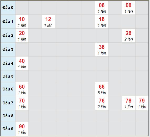 Bạch thủ rơi 3 ngày lô XSBT 13/4/2021