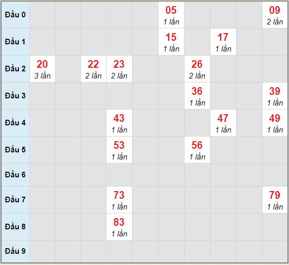 Bạch thủ rơi 3 ngày lô XSBTH 1/4/2021