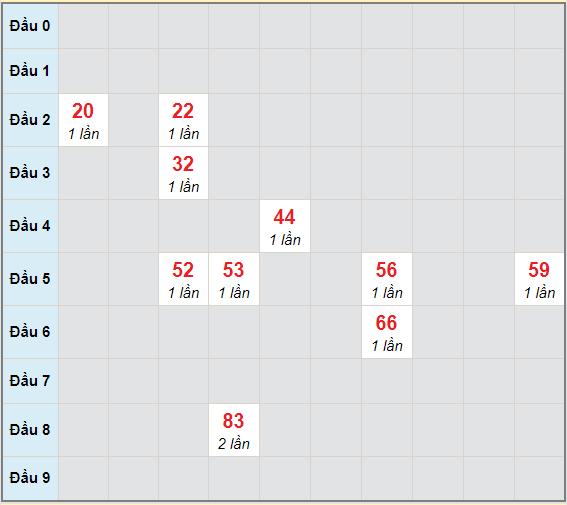 Bạch thủ rơi 3 ngày lô XSCM 5/4/2021