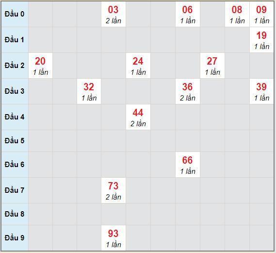 Bạch thủ rơi 3 ngày lô XSCT 31/3/2021