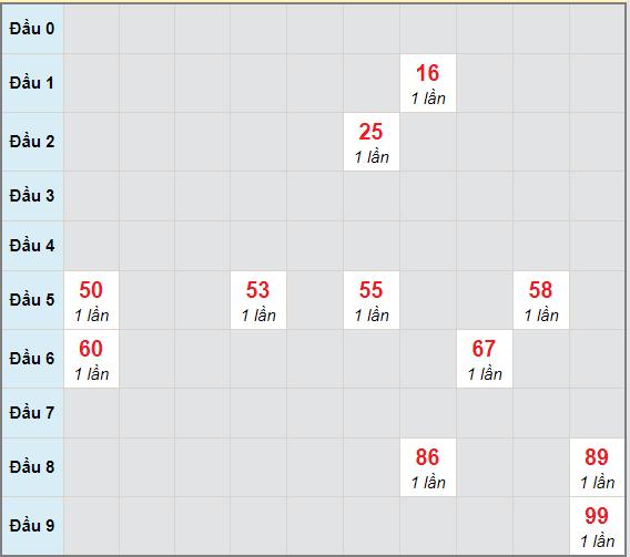 Bạch thủ rơi 3 ngày lô XSDL 28/3/2021
