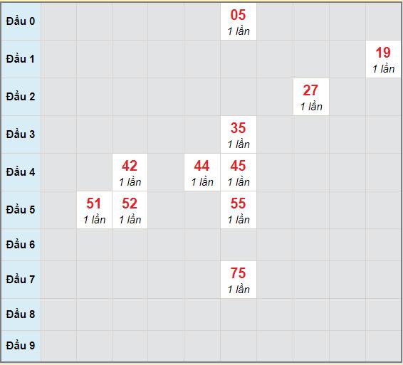 Bạch thủ rơi 3 ngày lô XSDLK 23/3/2021
