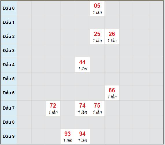 Bạch thủ rơi 3 ngày lô XSDLK 30/3/2021