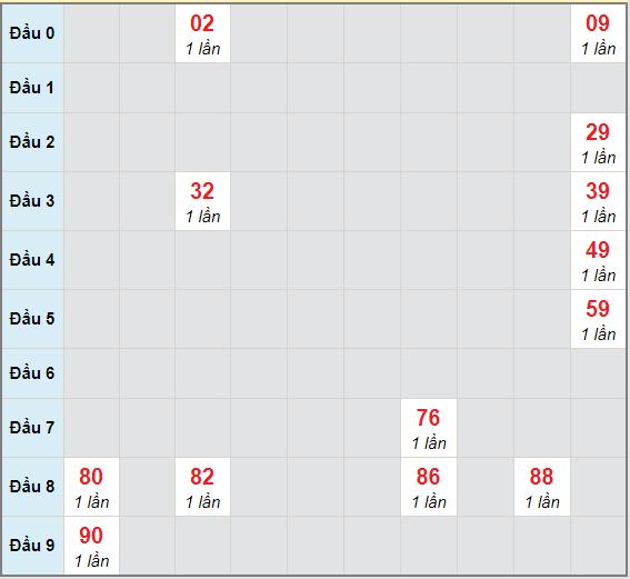 Bạch thủ rơi 3 ngày lô XSDLK 6/4/2021