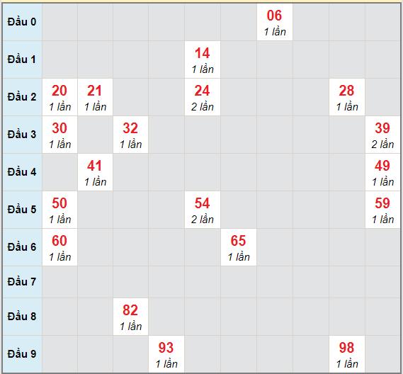 Bạch thủ rơi 3 ngày lô XSDN 14/4/2021