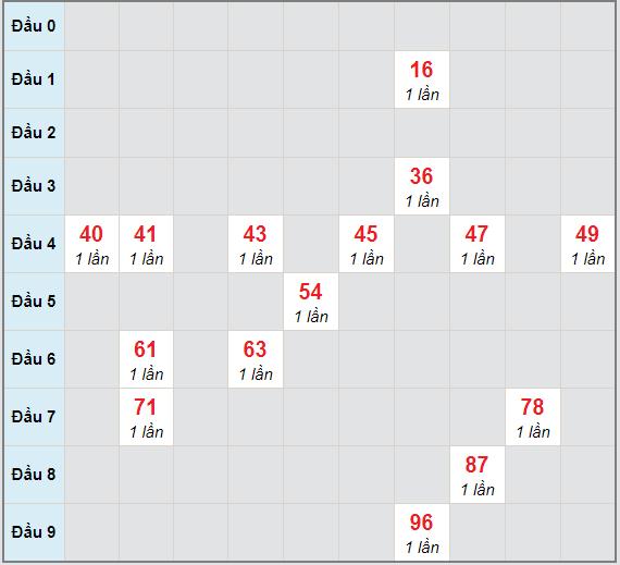 Bạch thủ rơi 3 ngày lô XSDN 31/3/2021