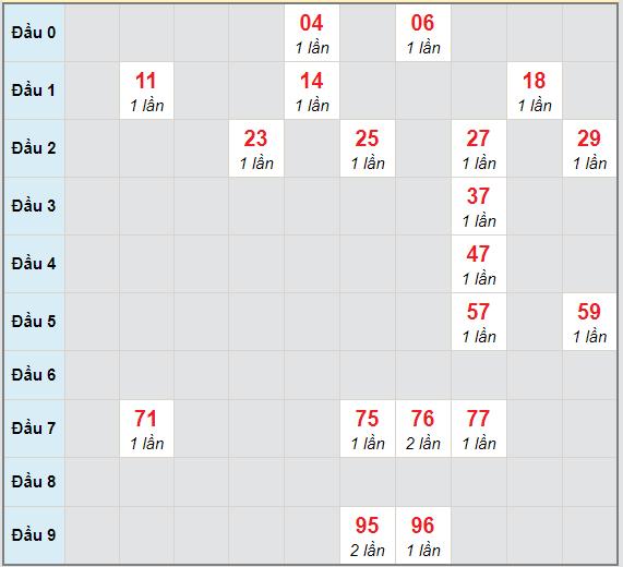 Bạch thủ rơi 3 ngày lô XSDN 7/4/2021