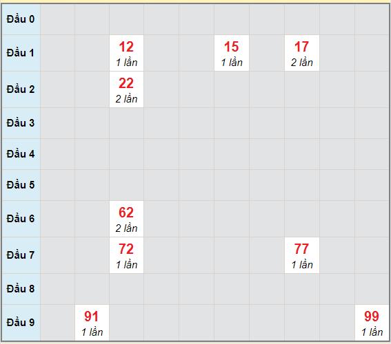 Bạch thủ rơi 3 ngày lô XSDNG 14/4/2021