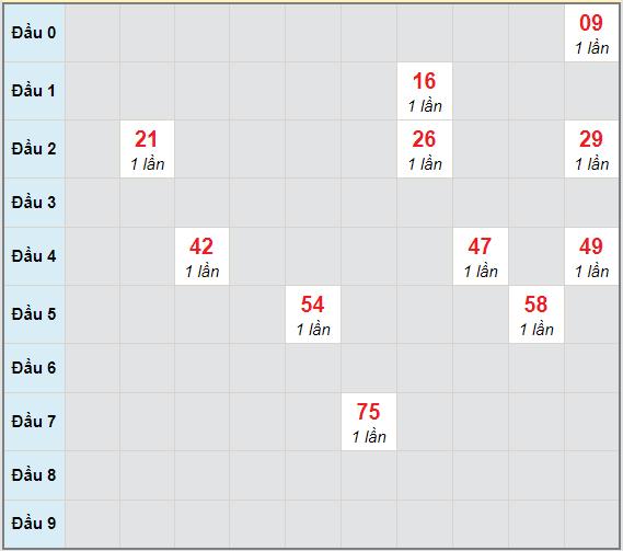 Bạch thủ rơi 3 ngày lô XSDNG 7/4/2021