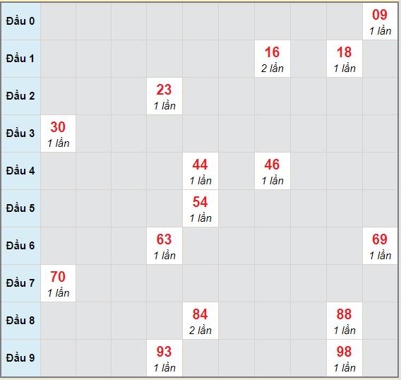 Bạch thủ rơi 3 ngày lô XSDT 12/4/2021