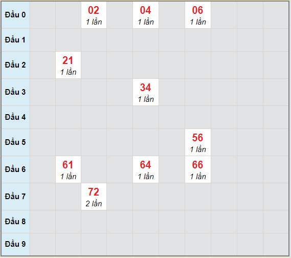Bạch thủ rơi 3 ngày lô XSTP 10/4/2021