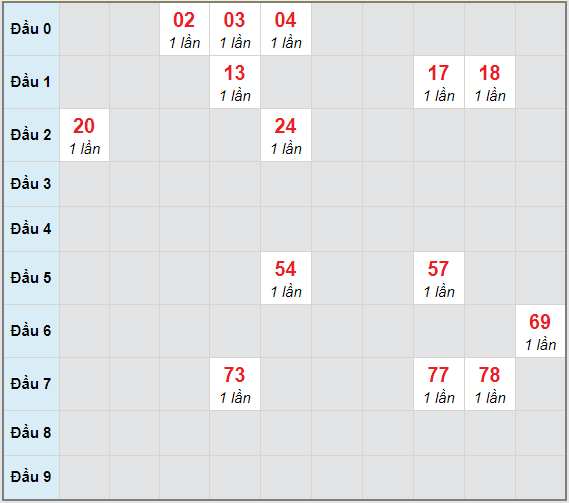 Bạch thủ rơi 3 ngày lô XSTP 22/3/2021