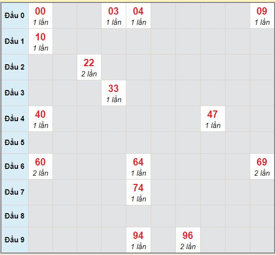 Bạch thủ rơi 3 ngày lô XSHG 27/3/2021