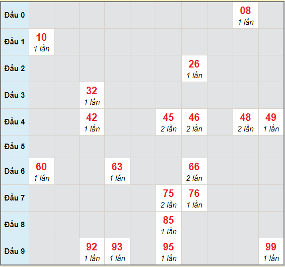 Bạch thủ rơi 3 ngày lô XSHG 3/4/2021