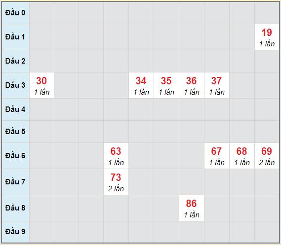 Bạch thủ rơi 3 ngày lô XSKG 21/3/2021