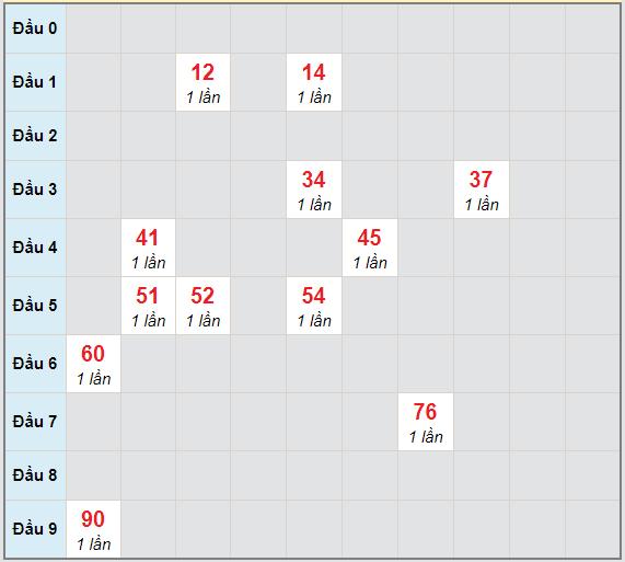 Bạch thủ rơi 3 ngày lô XSKH 14/4/2021