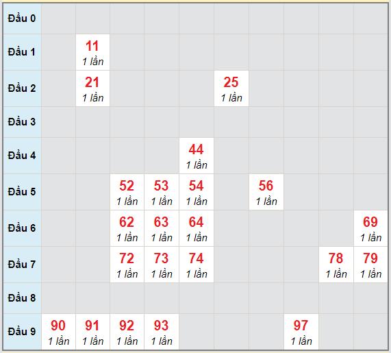 Bạch thủ rơi 3 ngày lô XS Kon Tum4/4/2021