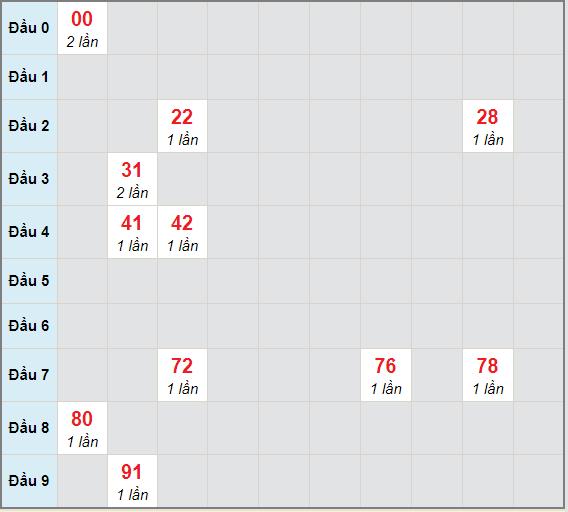 Bạch thủ rơi 3 ngày lô XSLA 10/4/2021