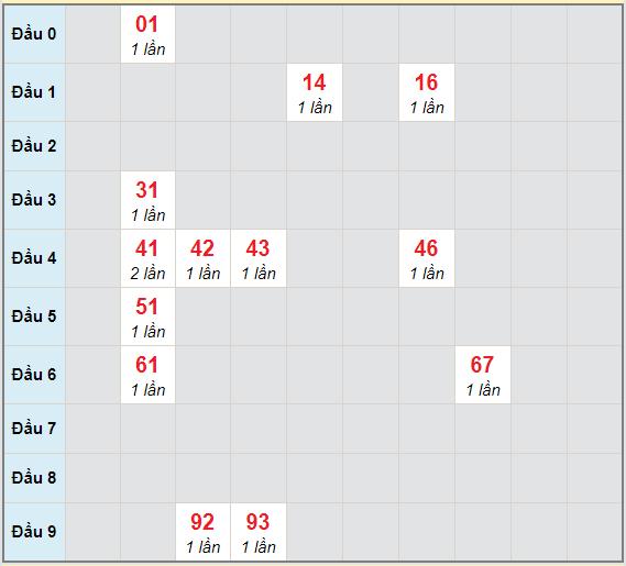 Bạch thủ rơi 3 ngày lô XSLA 3/4/2021