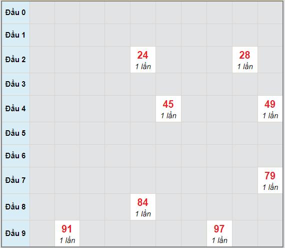 Bạch thủ rơi 3 ngày lô XSPY 12/4/2021