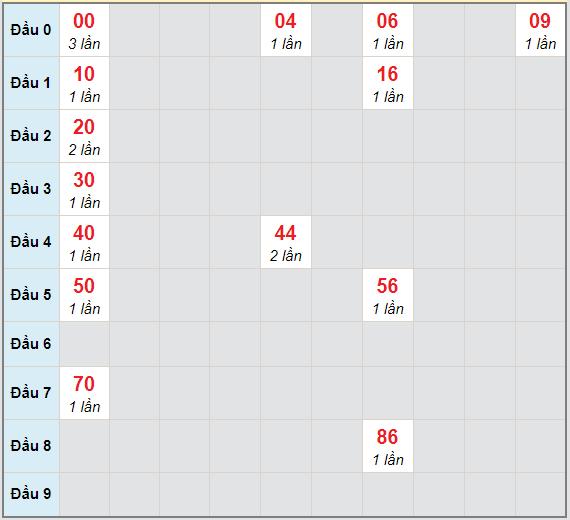 Bạch thủ rơi 3 ngày lô XSPY 22/3/2021
