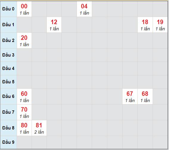 Bạch thủ rơi 3 ngày lô XSPY 5/4/2021
