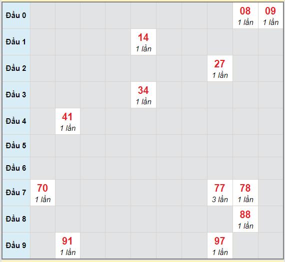Bạch thủ rơi 3 ngày lô XSQNG 10/4/2021