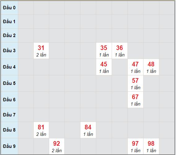 Bạch thủ rơi 3 ngày lô XSQNG 20/3/2021