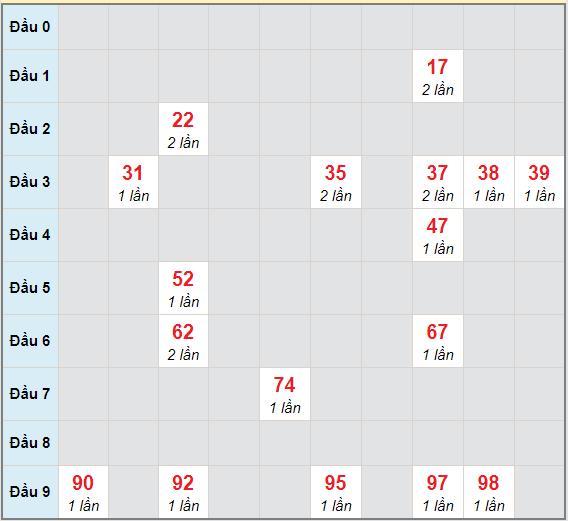 Bạch thủ rơi 3 ngày lô XSQNG 27/3/2021