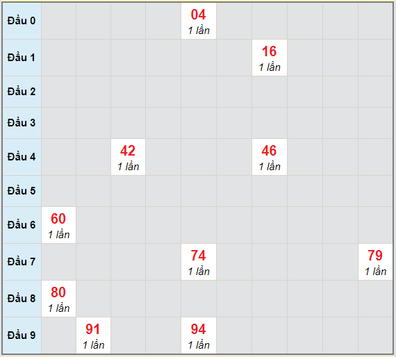 Bạch thủ rơi 3 ngày lô XSQT 1/4/2021