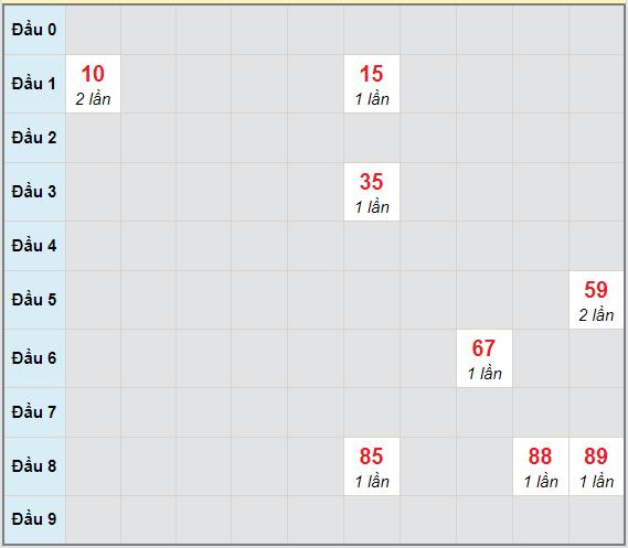 Bạch thủ rơi 3 ngày lô XSST 17/3/2021