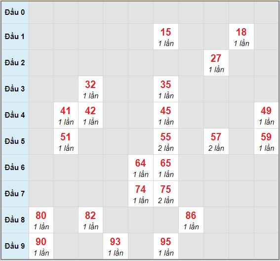 Bạch thủ rơi 3 ngày lô XSTTH 5/4/2021