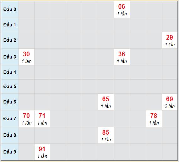 Bạch thủ rơi 3 ngày lô XSTV 9/4/2021