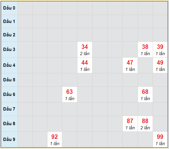 Bạch thủ rơi 3 ngày lô XSVL 19/3/2021