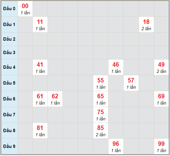 Bạch thủ rơi 3 ngày lô XSVL 2/4/2021