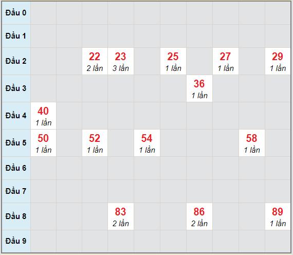 Bạch thủ rơi 3 ngày lô XSVT 30/3/2021