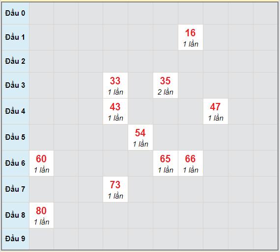 Bạch thủ rơi 3 ngày lô XSVT 6/4/2021