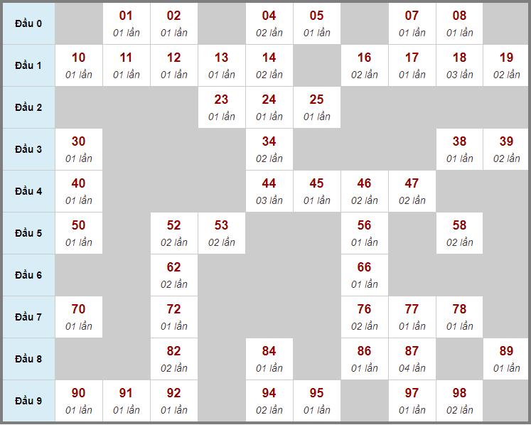 Cầu động chạy liên tục trong 3 ngày trở lênđến 1/4