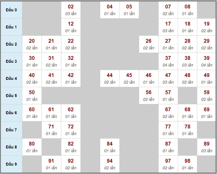 Cầu động chạy liên tục trong 3 ngày đến 12/4