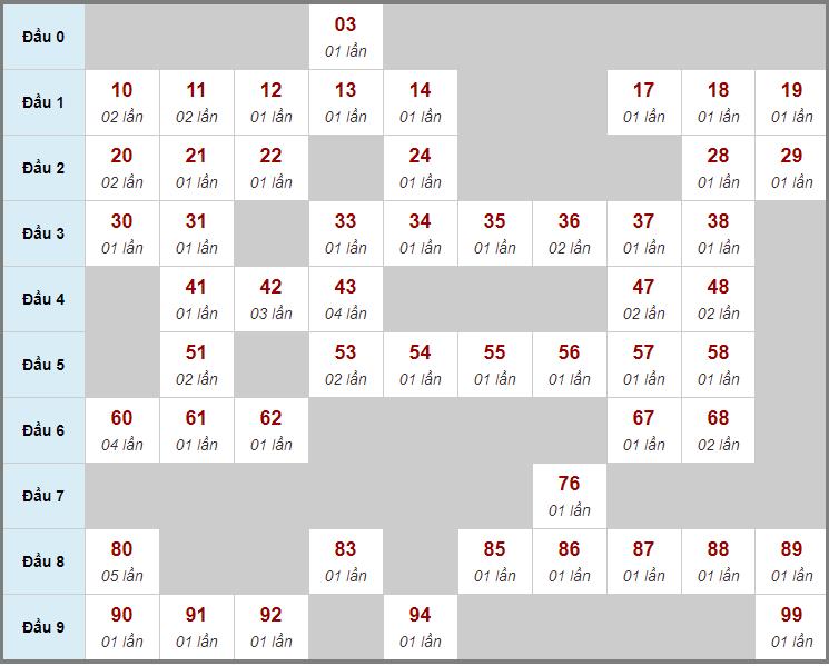 Cầu động chạy liên tục trong 3 ngày đến 23/3