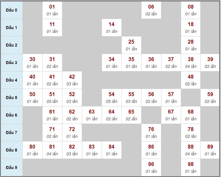 Cầu động chạy liên tục trong 3 ngày đến 24/3