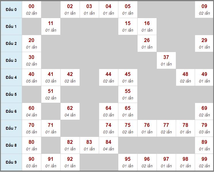 Cầu động chạy liên tục trong 3 ngày trở lênđến 25/3