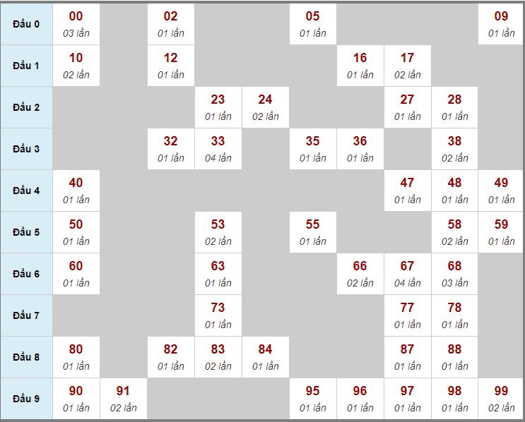 Cầu động chạy liên tục trong 3 ngày đến 29/3