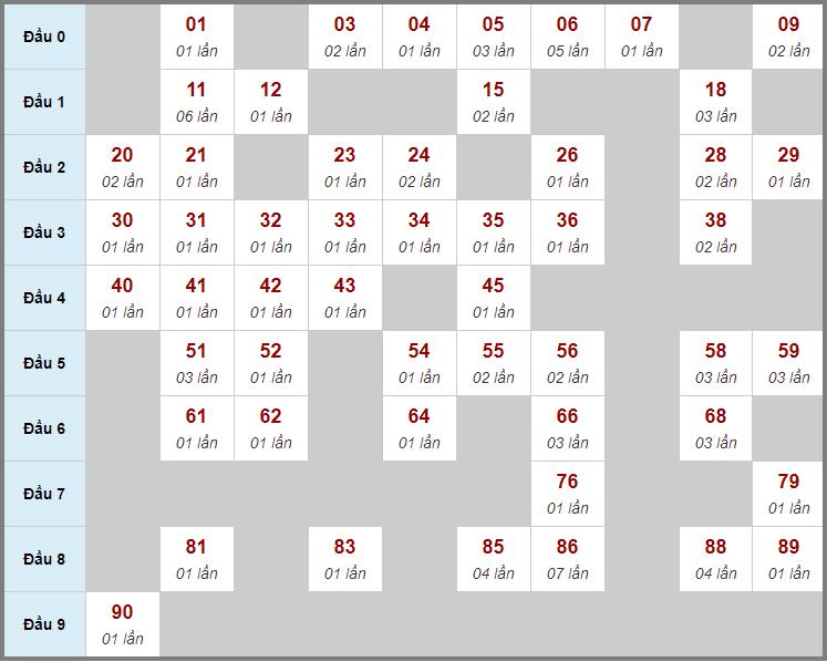 Cầu động chạy liên tục trong 3 ngày đến 3/4