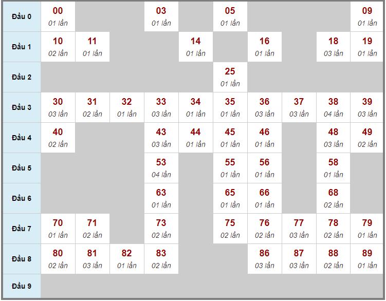 Cầu động chạy liên tục trong 3 ngày đến 4/4