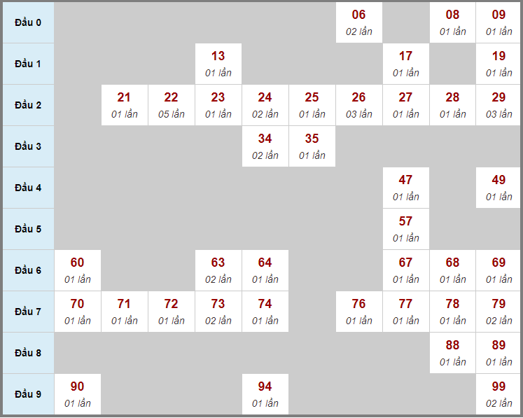Cầu động chạy liên tục trong 3 ngày đến 9/4