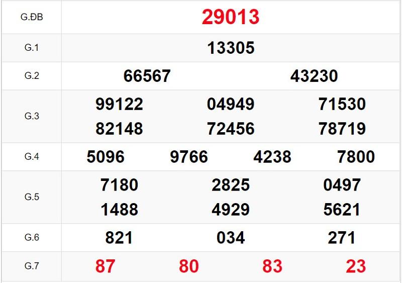 Dự đoán KQXSMB thứ hai 12/4/2021 - Bảng KQXS về chiều 11/4/2021
