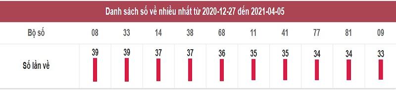Thống kê dự đoán xổ số miền Nam hôm nay thứ 3 ngày 6/4/2021