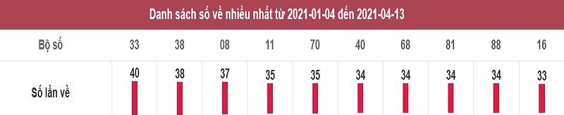 Thống kê lô tô dự đoán xổ số miền Nam thứ tư ngày 14/4/2021